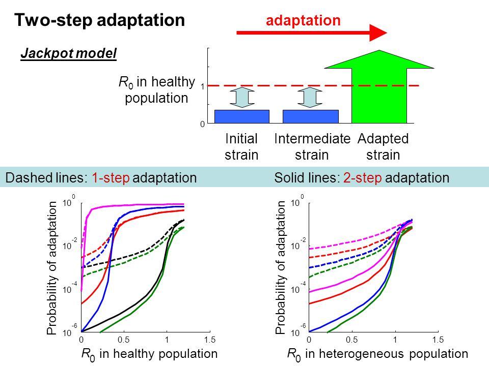 00.511.5 10 -6 10 -4 10 -2 10 0 R 0 in healthy population Probability of adaptation 00.511.5 10 -6 10 -4 10 -2 10 0 R 0 in heterogeneous population Pr