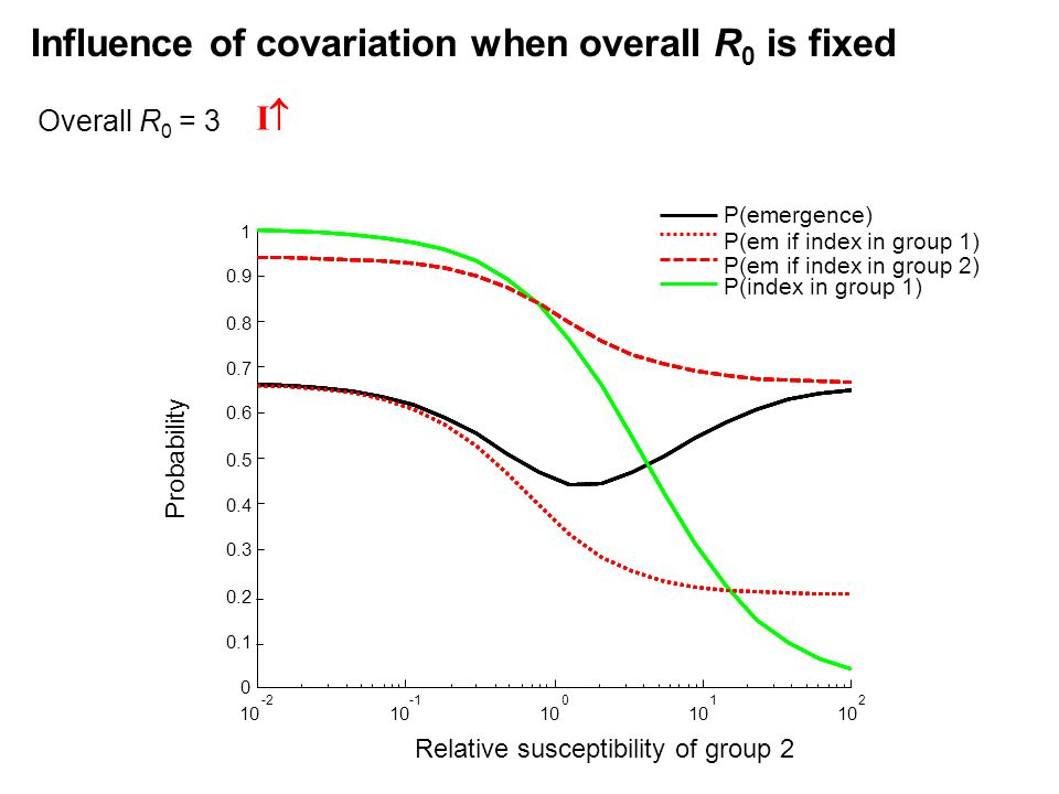Overall R 0 = 3 10 -2 10 10 0 1 2 0 0.1 0.2 0.3 0.4 0.5 0.6 0.7 0.8 0.9 1 Relative susceptibility of group 2 P(emergence) P(em if index in group 1) P(