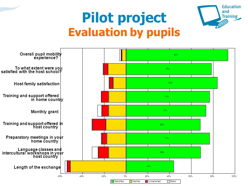 Pilot project Evaluation by pupils