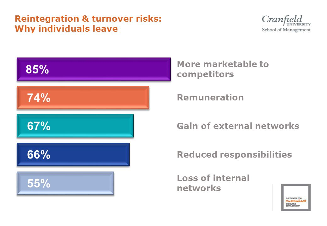 Reintegration & turnover risks: Why individuals leave 66% More marketable to competitors Remuneration Gain of external networks Reduced responsibilities 74% Loss of internal networks 85% 55% 67%
