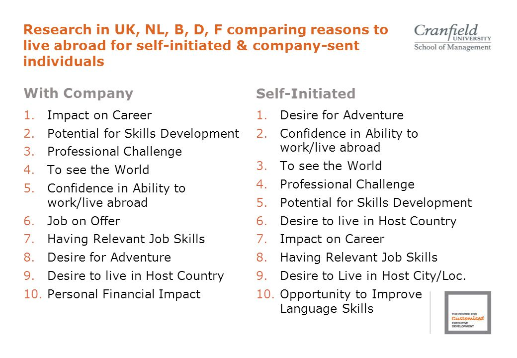 Research in UK, NL, B, D, F comparing reasons to live abroad for self-initiated & company-sent individuals With Company 1.Impact on Career 2.Potential for Skills Development 3.Professional Challenge 4.To see the World 5.Confidence in Ability to work/live abroad 6.Job on Offer 7.Having Relevant Job Skills 8.Desire for Adventure 9.Desire to live in Host Country 10.Personal Financial Impact Self-Initiated 1.Desire for Adventure 2.Confidence in Ability to work/live abroad 3.To see the World 4.Professional Challenge 5.Potential for Skills Development 6.Desire to live in Host Country 7.Impact on Career 8.Having Relevant Job Skills 9.Desire to Live in Host City/Loc.