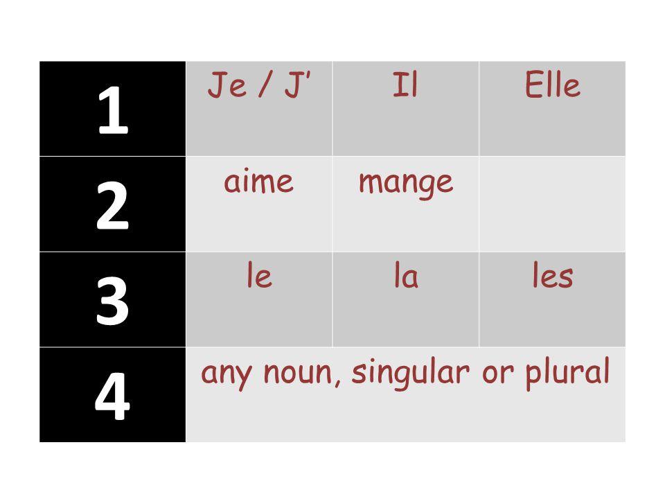 1 Je / J'IlElle 2 aimemange 3 lelales 4 any noun, singular or plural