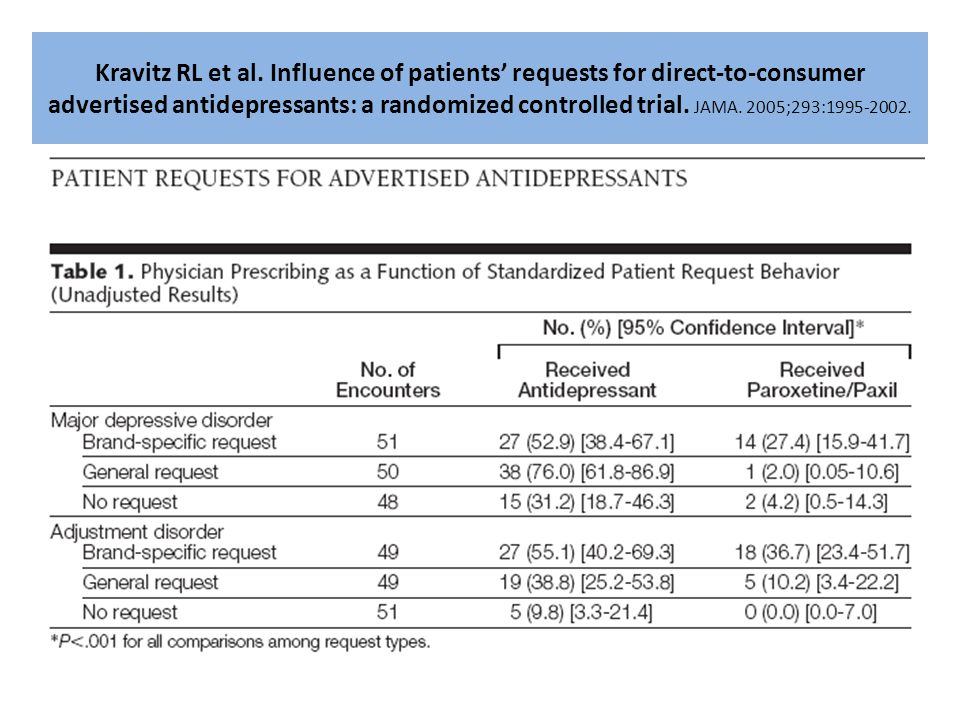 Kravitz RL et al. Influence of patients' requests for direct-to-consumer advertised antidepressants: a randomized controlled trial. JAMA. 2005;293:199