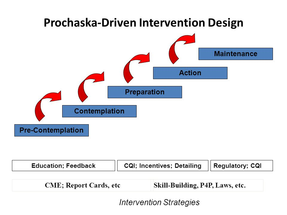 Prochaska-Driven Intervention Design Pre-Contemplation Preparation Contemplation Action Maintenance CME; Report Cards, etcSkill-Building, P4P, Laws, e