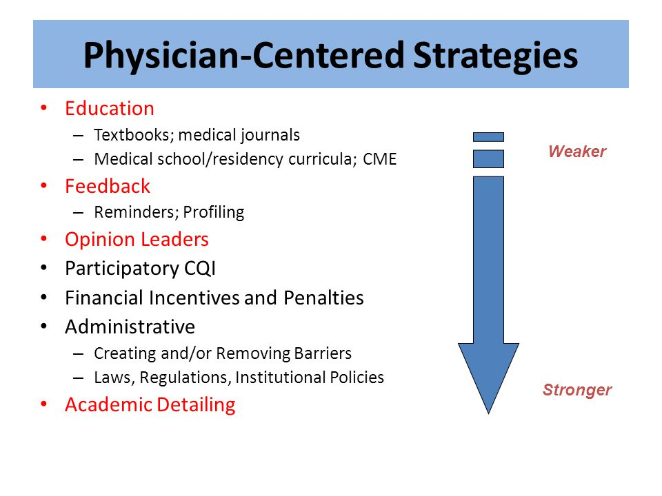 Physician-Centered Strategies Education – Textbooks; medical journals – Medical school/residency curricula; CME Feedback – Reminders; Profiling Opinio