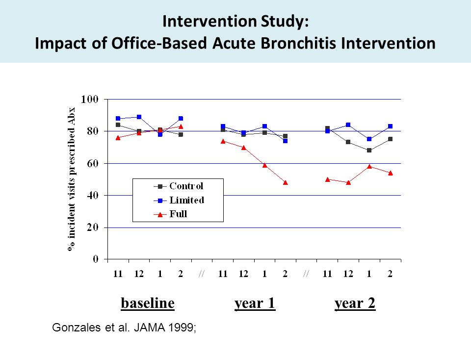Intervention Study: Impact of Office-Based Acute Bronchitis Intervention baselineyear 1year 2 Gonzales et al. JAMA 1999;