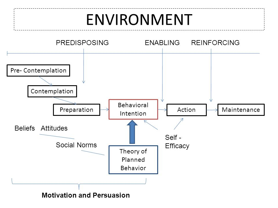 ENVIRONMENT Behavioral Intention ActionMaintenance Theory of Planned Behavior Contemplation Preparation Pre- Contemplation PREDISPOSINGENABLINGREINFOR