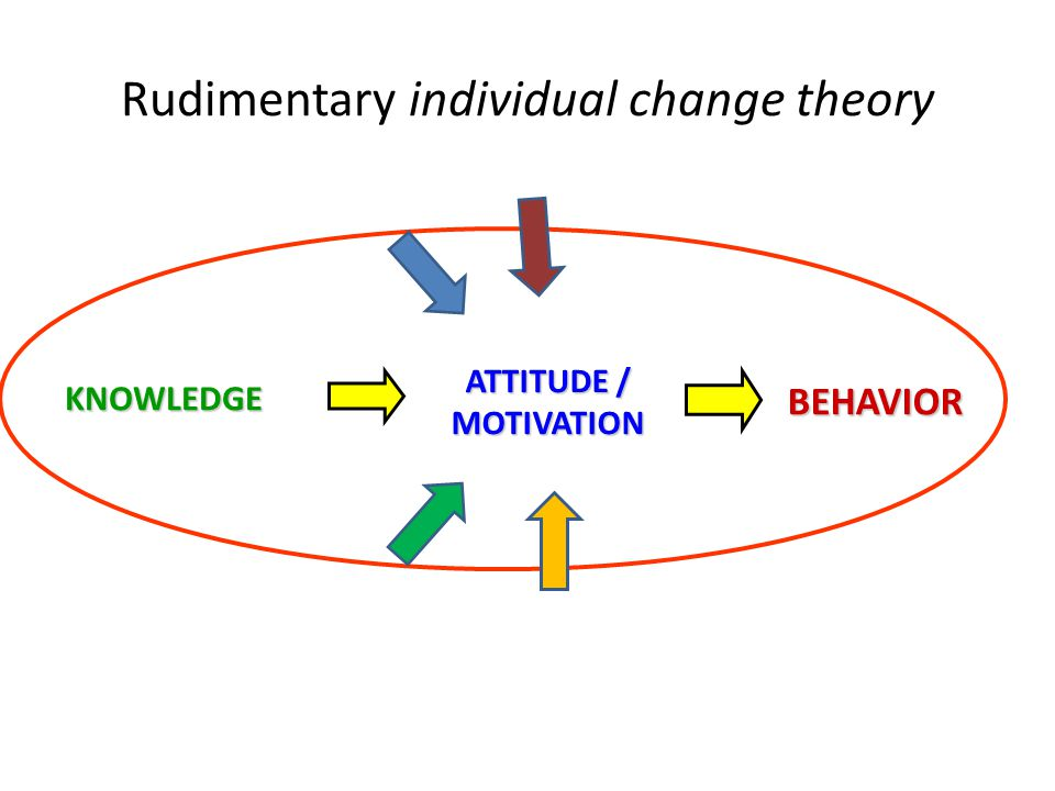 Rudimentary individual change theory KNOWLEDGE ATTITUDE / MOTIVATION BEHAVIOR