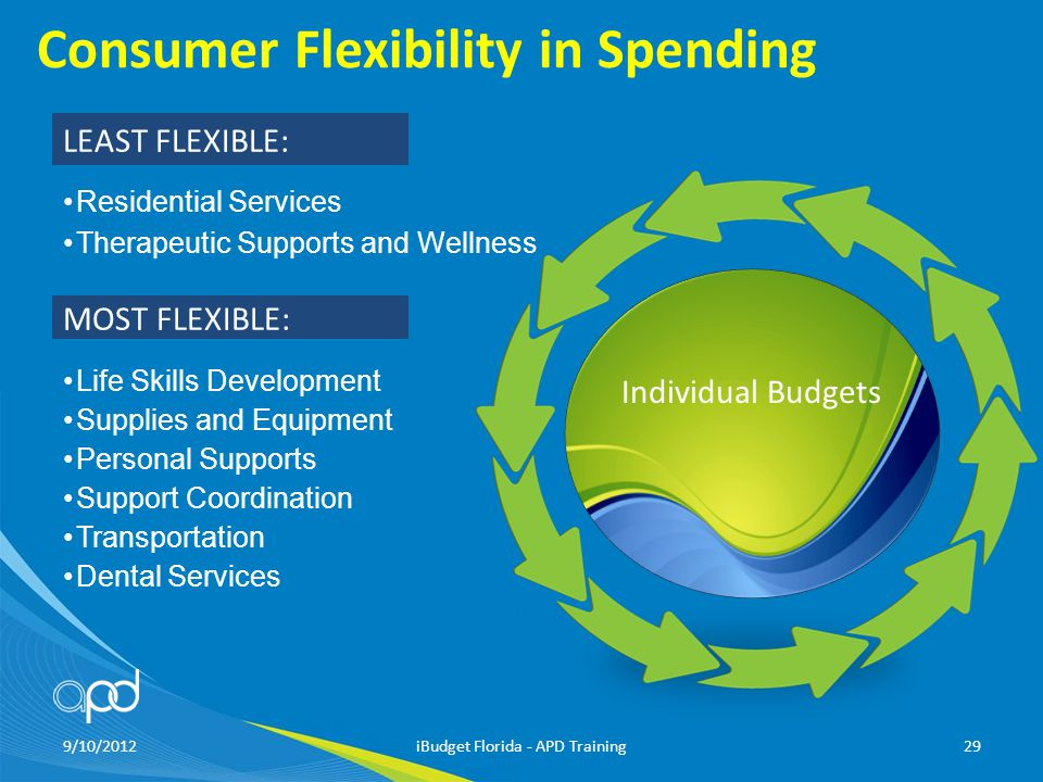 Consumer Flexibility in Spending Residential Services Therapeutic Supports and Wellness Life Skills Development Supplies and Equipment Personal Supports Support Coordination Transportation Dental Services 9/10/2012iBudget Florida - APD Training29 MOST FLEXIBLE: LEAST FLEXIBLE: Individual Budgets