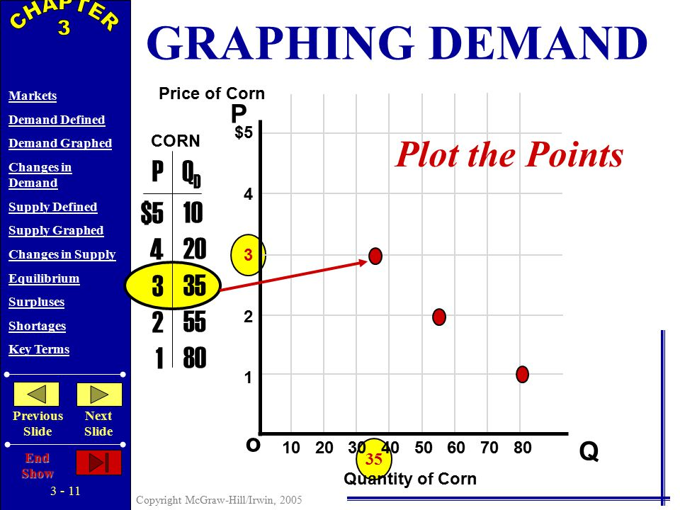 3 - 10 Copyright McGraw-Hill/Irwin, 2005 Markets Demand Defined Demand Graphed Changes in Demand Supply Defined Supply Graphed Changes in Supply Equilibrium Surpluses Shortages Key Terms Previous Slide Next Slide End Show 55 P Q o $5 4 3 2 1 PQDQD $5 4 3 2 1 10 20 35 55 80 Price of Corn Quantity of Corn CORN Plot the Points 10 20 30 40 50 60 70 80 GRAPHING DEMAND