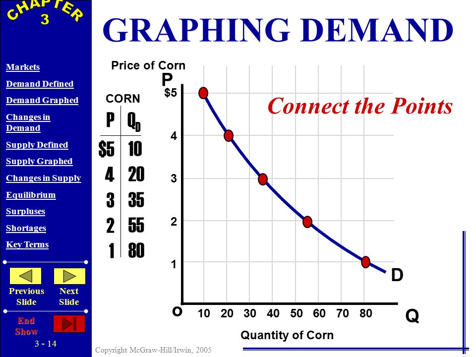 3 - 13 Copyright McGraw-Hill/Irwin, 2005 Markets Demand Defined Demand Graphed Changes in Demand Supply Defined Supply Graphed Changes in Supply Equilibrium Surpluses Shortages Key Terms Previous Slide Next Slide End Show P Q o $5 4 3 2 1 PQDQD $5 4 3 2 1 10 20 35 55 80 Price of Corn Quantity of Corn CORN Plot the Points 10 20 30 40 50 60 70 80 GRAPHING DEMAND