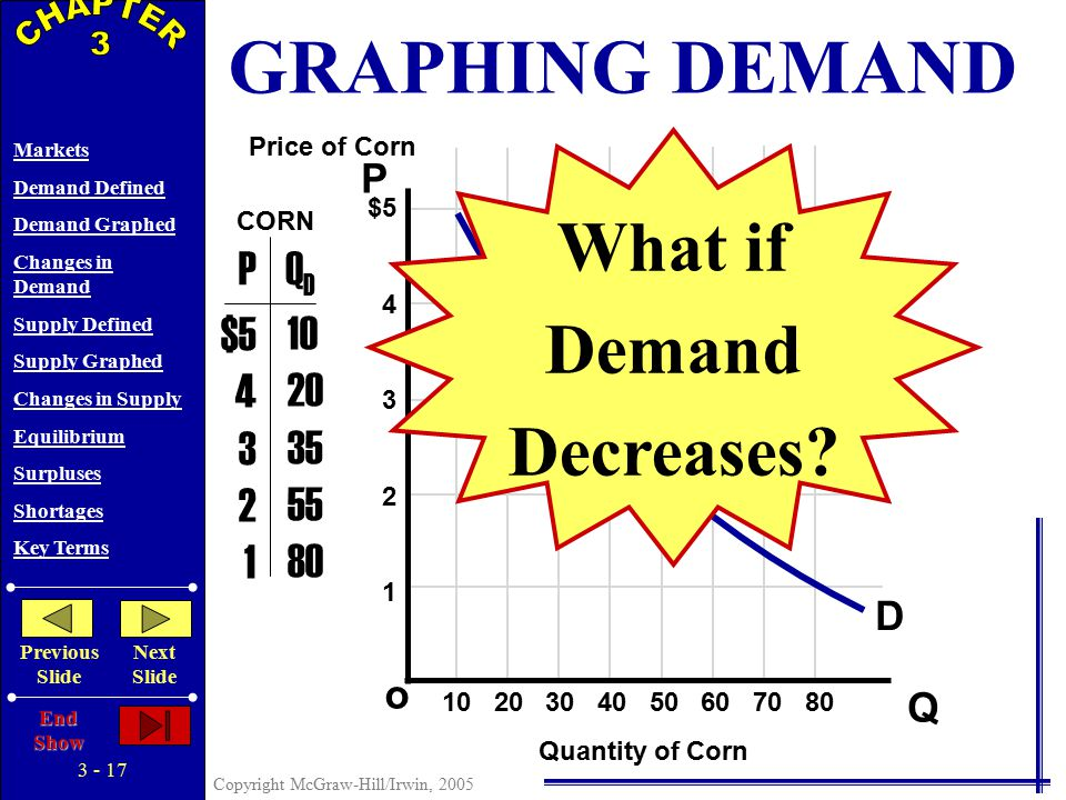 3 - 16 Copyright McGraw-Hill/Irwin, 2005 Markets Demand Defined Demand Graphed Changes in Demand Supply Defined Supply Graphed Changes in Supply Equilibrium Surpluses Shortages Key Terms Previous Slide Next Slide End Show P Q o $5 4 3 2 1 PQDQD $5 4 3 2 1 D Price of Corn Quantity of Corn CORN 10 20 30 40 50 60 70 80 D' Increase in Demand Increase in Quantity Demanded 10 20 35 55 80 30 40 60 80 + GRAPHING DEMAND