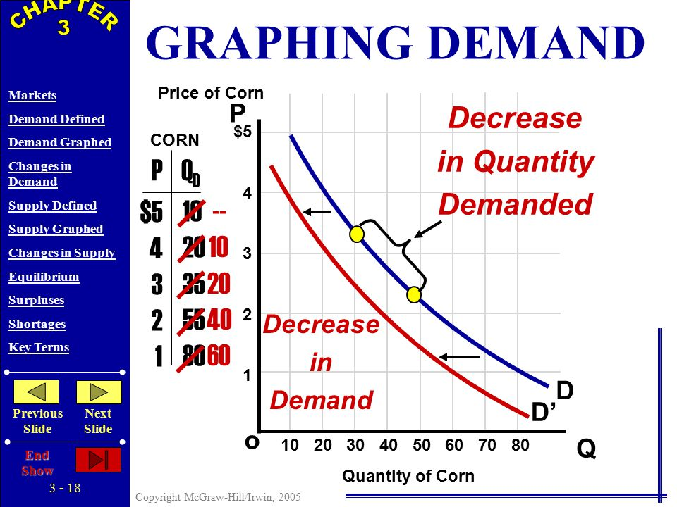 3 - 17 Copyright McGraw-Hill/Irwin, 2005 Markets Demand Defined Demand Graphed Changes in Demand Supply Defined Supply Graphed Changes in Supply Equilibrium Surpluses Shortages Key Terms Previous Slide Next Slide End Show P Q o $5 4 3 2 1 PQDQD $5 4 3 2 1 10 20 35 55 80 D Price of Corn Quantity of Corn CORN 10 20 30 40 50 60 70 80 What if Demand Decreases.