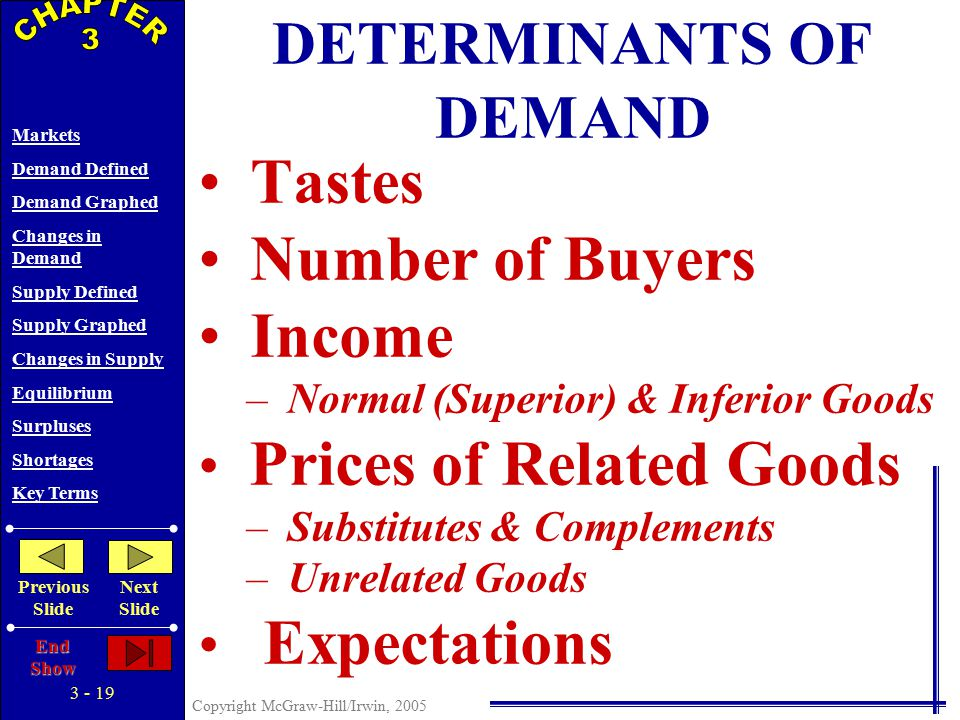 3 - 18 Copyright McGraw-Hill/Irwin, 2005 Markets Demand Defined Demand Graphed Changes in Demand Supply Defined Supply Graphed Changes in Supply Equilibrium Surpluses Shortages Key Terms Previous Slide Next Slide End Show P Q o $5 4 3 2 1 PQDQD $5 4 3 2 1 10 20 35 55 80 D Price of Corn Quantity of Corn CORN 10 20 30 40 50 60 70 80 -- 10 20 40 60 D' Decrease in Demand Decrease in Quantity Demanded GRAPHING DEMAND