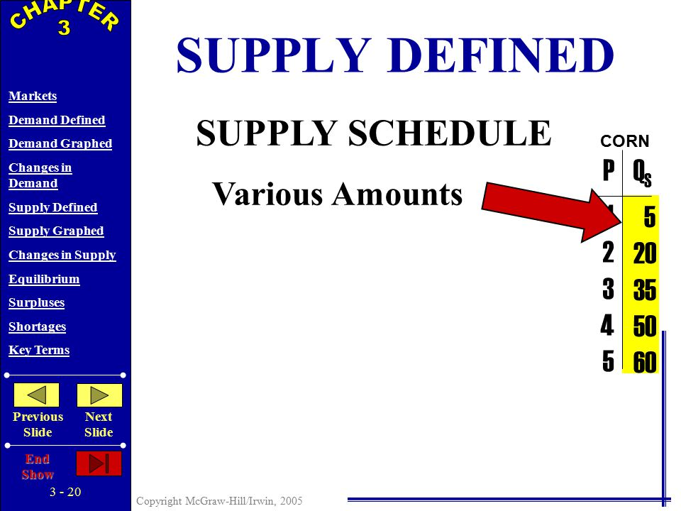 3 - 19 Copyright McGraw-Hill/Irwin, 2005 Markets Demand Defined Demand Graphed Changes in Demand Supply Defined Supply Graphed Changes in Supply Equilibrium Surpluses Shortages Key Terms Previous Slide Next Slide End Show DETERMINANTS OF DEMAND Tastes Number of Buyers Income – Normal (Superior) & Inferior Goods Prices of Related Goods – Substitutes & Complements – Unrelated Goods Expectations