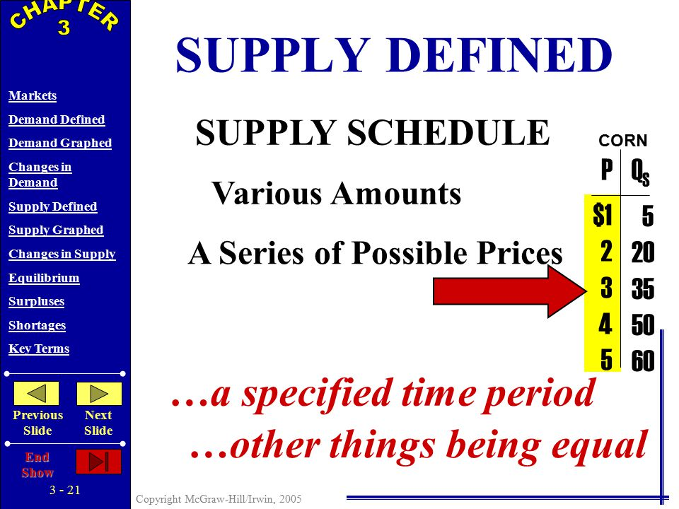 3 - 20 Copyright McGraw-Hill/Irwin, 2005 Markets Demand Defined Demand Graphed Changes in Demand Supply Defined Supply Graphed Changes in Supply Equilibrium Surpluses Shortages Key Terms Previous Slide Next Slide End Show SUPPLY DEFINED SUPPLY SCHEDULE $1 2 3 4 5 PQSQS CORN Various Amounts 5 20 35 50 60