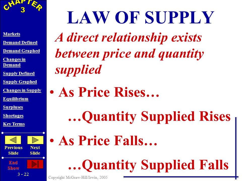 3 - 21 Copyright McGraw-Hill/Irwin, 2005 Markets Demand Defined Demand Graphed Changes in Demand Supply Defined Supply Graphed Changes in Supply Equilibrium Surpluses Shortages Key Terms Previous Slide Next Slide End Show SUPPLY DEFINED SUPPLY SCHEDULE $1 2 3 4 5 PQSQS CORN Various Amounts A Series of Possible Prices …a specified time period …other things being equal 5 20 35 50 60