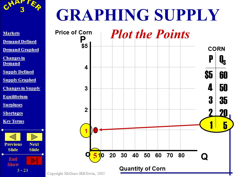 3 - 22 Copyright McGraw-Hill/Irwin, 2005 Markets Demand Defined Demand Graphed Changes in Demand Supply Defined Supply Graphed Changes in Supply Equilibrium Surpluses Shortages Key Terms Previous Slide Next Slide End Show LAW OF SUPPLY As Price Rises… …Quantity Supplied Rises As Price Falls… …Quantity Supplied Falls A direct relationship exists between price and quantity supplied