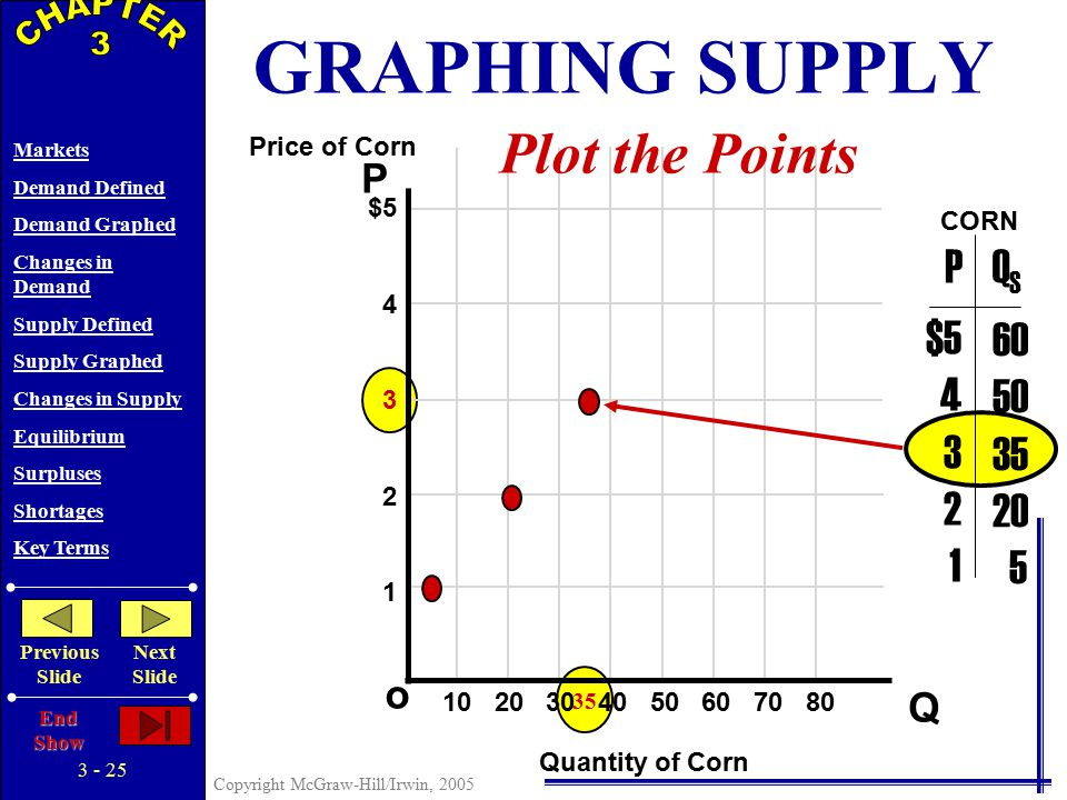3 - 24 Copyright McGraw-Hill/Irwin, 2005 Markets Demand Defined Demand Graphed Changes in Demand Supply Defined Supply Graphed Changes in Supply Equilibrium Surpluses Shortages Key Terms Previous Slide Next Slide End Show P Q o $5 4 3 2 1 10 20 30 40 50 60 70 80 $5 4 3 2 1 60 50 35 20 5 PQSQS Price of Corn Quantity of Corn CORN Plot the Points GRAPHING SUPPLY
