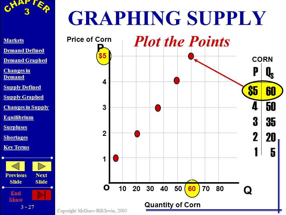 3 - 26 Copyright McGraw-Hill/Irwin, 2005 Markets Demand Defined Demand Graphed Changes in Demand Supply Defined Supply Graphed Changes in Supply Equilibrium Surpluses Shortages Key Terms Previous Slide Next Slide End Show P Q o $5 4 3 2 1 10 20 30 40 50 60 70 80 $5 4 3 2 1 60 50 35 20 5 PQSQS Price of Corn Quantity of Corn CORN Plot the Points GRAPHING SUPPLY