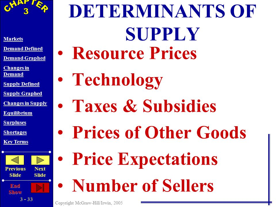 3 - 32 Copyright McGraw-Hill/Irwin, 2005 Markets Demand Defined Demand Graphed Changes in Demand Supply Defined Supply Graphed Changes in Supply Equilibrium Surpluses Shortages Key Terms Previous Slide Next Slide End Show S P Q o $5 4 3 2 1 10 20 30 40 50 60 70 80 $5 4 3 2 1 60 50 35 20 5 PQSQS Price of Corn Quantity of Corn CORN S' 45 30 20 0 -- Decrease in Supply Decrease in Quantity Supplied GRAPHING SUPPLY