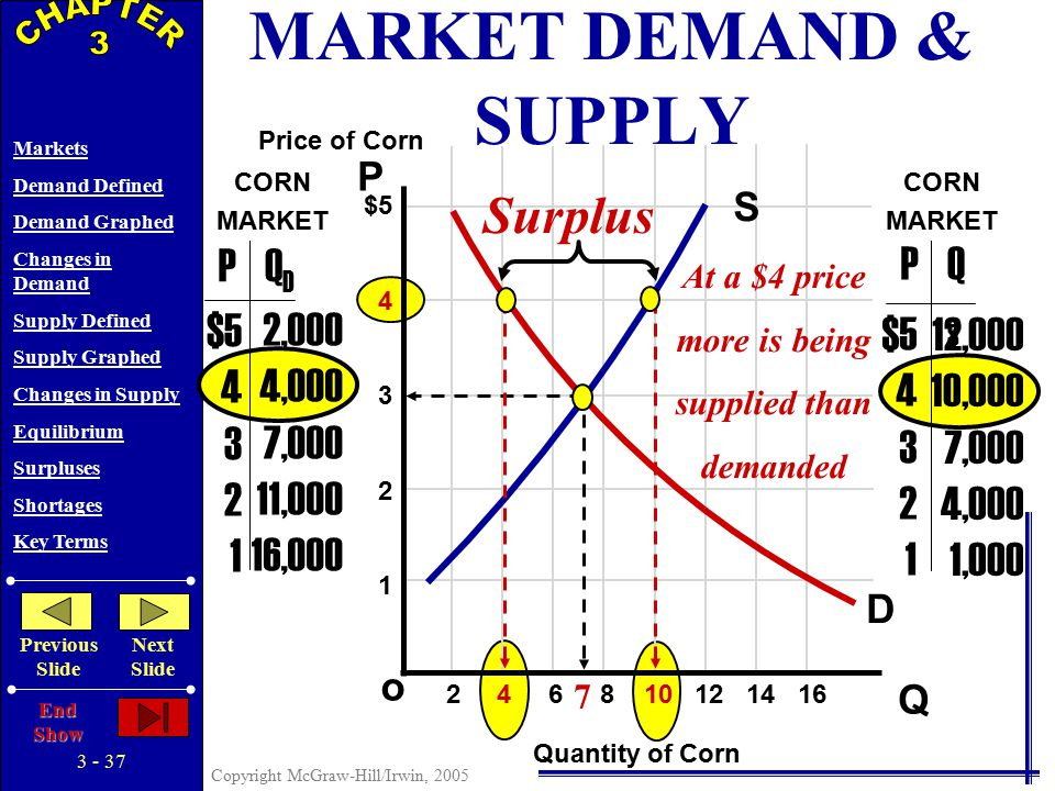 3 - 36 Copyright McGraw-Hill/Irwin, 2005 Markets Demand Defined Demand Graphed Changes in Demand Supply Defined Supply Graphed Changes in Supply Equilibrium Surpluses Shortages Key Terms Previous Slide Next Slide End Show 7 S P Q o $5 4 3 2 1 2 4 6 8 10 12 14 16 PQDQD $5 4 3 2 1 2,000 4,000 7,000 11,000 16,000 $5 4 3 2 1 12,000 10,000 7,000 4,000 1,000 D PQSQS Price of Corn Quantity of Corn CORN MARKET CORN MARKET Market Clearing Equilibrium MARKET DEMAND & SUPPLY