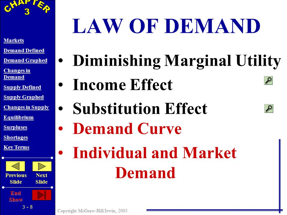 3 - 7 Copyright McGraw-Hill/Irwin, 2005 Markets Demand Defined Demand Graphed Changes in Demand Supply Defined Supply Graphed Changes in Supply Equilibrium Surpluses Shortages Key Terms Previous Slide Next Slide End Show Diminishing Marginal Utility LAW OF DEMAND Income Effect Substitution Effect