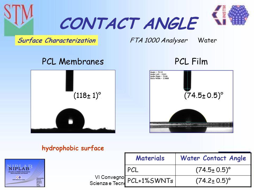 VI Convegno Nazionale sulla Scienza e Tecnologia dei Materiali CONTACT ANGLE FTA 1000 AnalyserSurface Characterization (118± 1)° PCL MembranesPCL Film hydrophobic surface Water (74.5± 0.5)° MaterialsWater Contact Angle PCL(74.5± 0.5)° PCL+1%SWNTs(74.2± 0.5)°