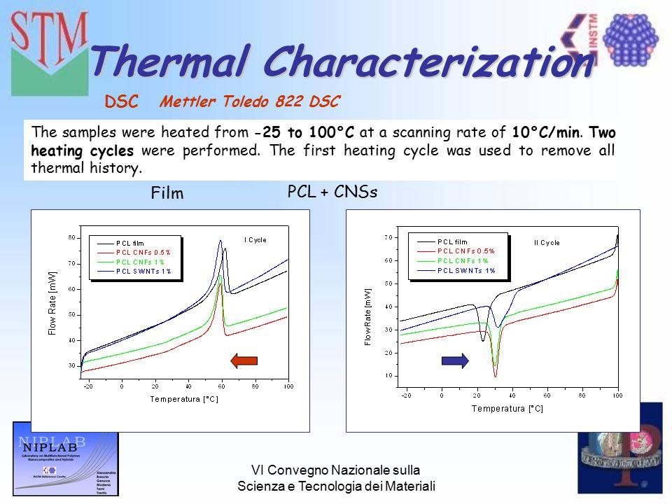 VI Convegno Nazionale sulla Scienza e Tecnologia dei Materiali Thermal Characterization DSC The samples were heated from -25 to 100°C at a scanning ra
