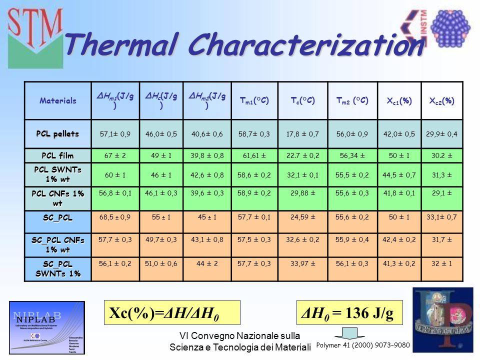 VI Convegno Nazionale sulla Scienza e Tecnologia dei Materiali Thermal Characterization Xc(%)=ΔH/ΔH 0 ΔH 0 = 136 J/g Polymer 41 (2000) 9073–9080 Materials ΔH m1 (J/g ) ΔH c (J/g ) ΔH m2 (J/g ) T m1 (°C)T c (°C)T m2 (°C)X c1 (%)X c2 (%) PCL pellets 57,1± 0,946,0± 0,540,6± 0,658,7± 0,317,8 ± 0,756,0± 0,942,0± 0,529,9± 0,4 PCL film 67 ± 249 ± 139,8 ± 0,861,61 ± 0,0122.7 ± 0,256,34 ± 0,0850 ± 130.2 ± 0,6 PCL SWNTs 1% wt 60 ± 146 ± 142,6 ± 0,858,6 ± 0,232,1 ± 0,155,5 ± 0,244,5 ± 0,731,3 ± 0,6 PCL CNFs 1% wt 56,8 ± 0,146,1 ± 0,339,6 ± 0,358,9 ± 0,229,88 ± 0,0955,6 ± 0,341,8 ± 0,129,1 ± 0,2 SC_PCL 68,5 ± 0,955 ± 145 ± 157,7 ± 0,124,59 ± 0.0155,6 ± 0,250 ± 133,1± 0,7 SC_PCL CNFs 1% wt 57,7 ± 0,349,7± 0,343,1 ± 0,857,5 ± 0,332,6 ± 0,255,9 ± 0,442,4 ± 0,231,7 ± 0,6 SC_PCL SWNTs 1% 56,1 ± 0,251,0 ± 0,644 ± 257,7 ± 0,333,97 ± 0,0956,1 ± 0,341,3 ± 0,232 ± 1