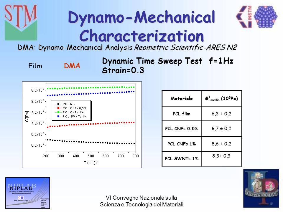 VI Convegno Nazionale sulla Scienza e Tecnologia dei Materiali Dynamo-Mechanical Characterization DMA Dynamic Time Sweep Test f=1Hz Strain=0.3 DMA: Dynamo-Mechanical AnalysisReometric Scientific-ARES N2 DMA: Dynamo-Mechanical Analysis Reometric Scientific-ARES N2 Film MaterialeG medio (10 8 Pa) PCL film 6,3 ± 0,2 PCL CNFs 0.5% 6,7 ± 0,2 PCL CNFs 1% 8,6 ± 0,2 PCL SWNTs 1% 8,3± 0,3