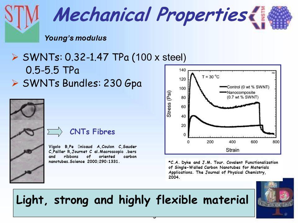VI Convegno Nazionale sulla Scienza e Tecnologia dei Materiali Mechanical Properties  SWNTs: 0.32-1.47 TPa ( 100 x steel) 0.5-5.5 TPa  SWNTs Bundles
