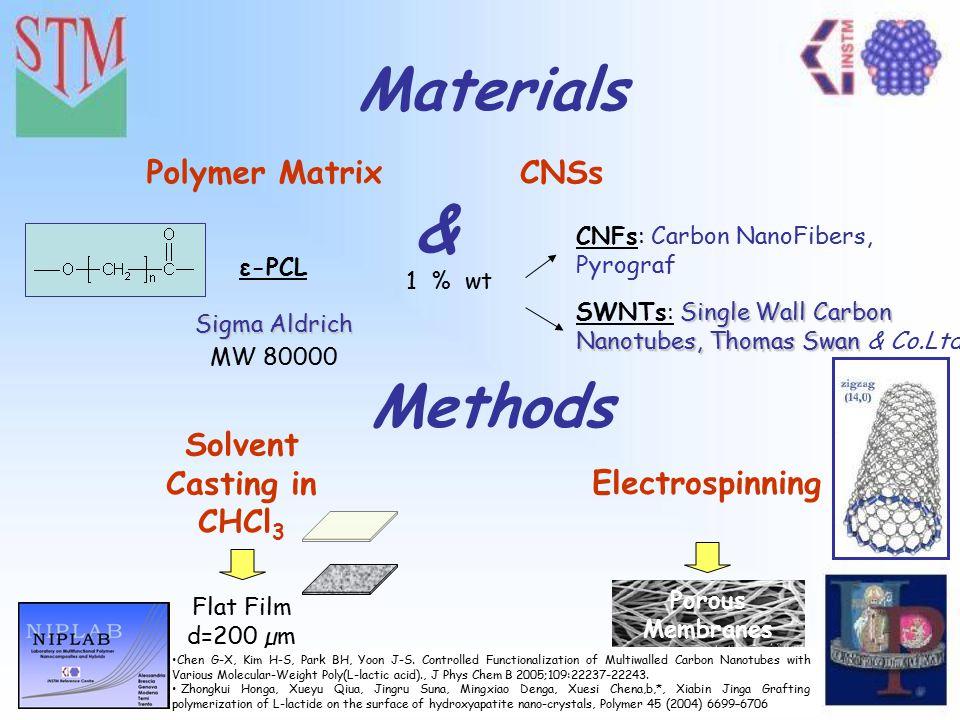 VI Convegno Nazionale sulla Scienza e Tecnologia dei Materiali Materials ε-PCL Sigma Aldrich Polymer Matrix Methods Solvent Casting in CHCl 3 CNFs: Carbon NanoFibers, Pyrograf Single Wall Carbon Nanotubes, Thomas Swan SWNTs: Single Wall Carbon Nanotubes, Thomas Swan & Co.Ltd.