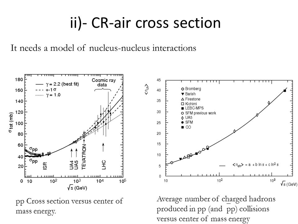 ii)- CR-air cross section pp Cross section versus center of mass energy.