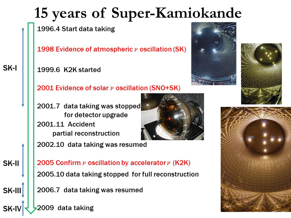 15 years of Super-Kamiokande 1996.4 Start data taking 1999.6 K2K started 2001.7 data taking was stopped for detector upgrade 2001.11 Accident partial reconstruction 2002.10 data taking was resumed 2005.10 data taking stopped for full reconstruction 2006.7 data taking was resumed 2001 Evidence of solar oscillation (SNO+SK) 1998 Evidence of atmospheric oscillation (SK) 2005 Confirm oscillation by accelerator  (K2K) SK-I SK-II SK-III SK-IV 2009 data taking