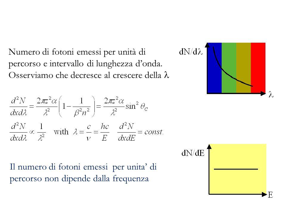 Numero di fotoni emessi per unità di percorso e intervallo di lunghezza d'onda.