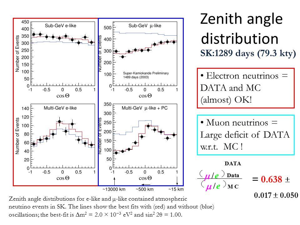 Zenith angle distribution SK:1289 days (79.3 kty)  /e DATA  /e MC = 0.638  0.017  0.050 Data Electron neutrinos = DATA and MC (almost) OK.