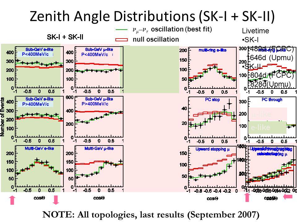 Zenith Angle Distributions (SK-I + SK-II)  –  oscillation (best fit) null oscillation  - like e- like P<400MeV/c P>400MeV/c P<400MeV/c P>400MeV/c NOTE: All topologies, last results (September 2007) Livetime SK-I 1489d (FCPC) 1646d (Upmu) SK-II 804d (FCPC) 828d(Upmu)