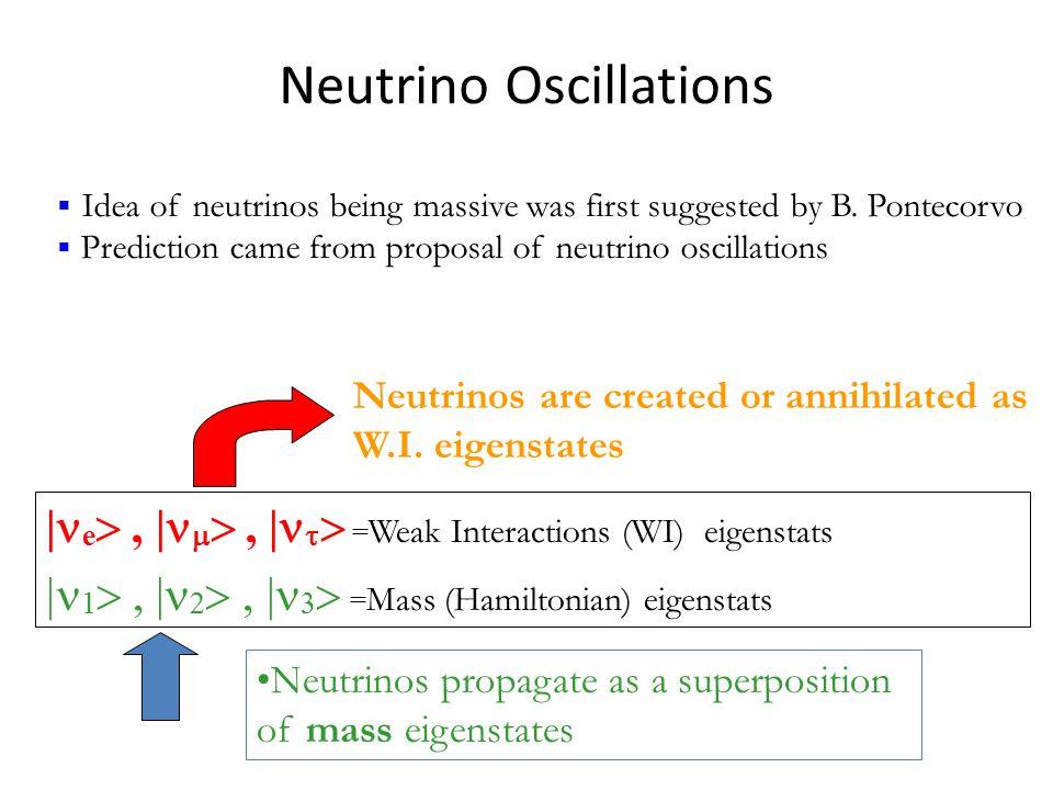 Neutrino Oscillations | e , |  , |   = Weak Interactions (WI) eigenstats  1 , |  , |   = Mass (Hamiltonian) eigenstats  Idea of neutrinos being massive was first suggested by B.