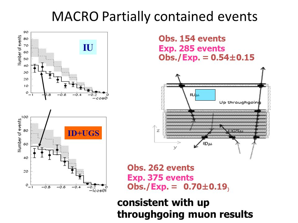 MACRO Partially contained events consistent with up throughgoing muon results Obs.
