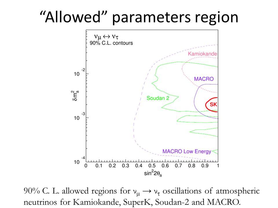 Allowed parameters region 90% C. L.