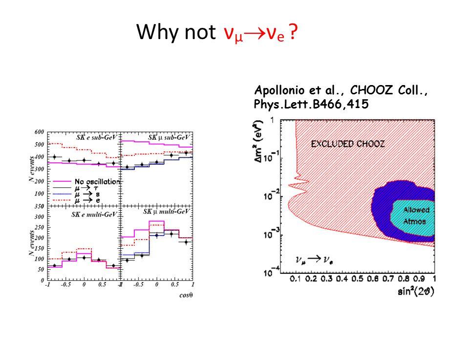 Why not ν μ  ν e Apollonio et al., CHOOZ Coll., Phys.Lett.B466,415