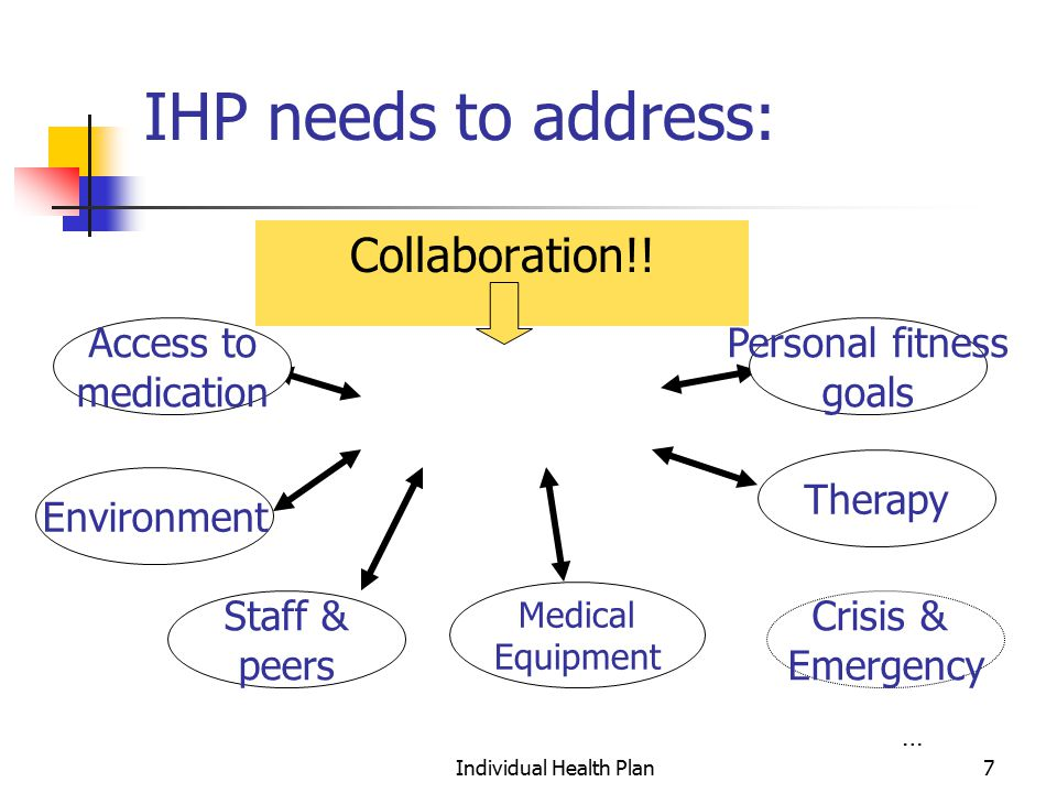 Individual Health Plan7 IHP needs to address: Collaboration!.