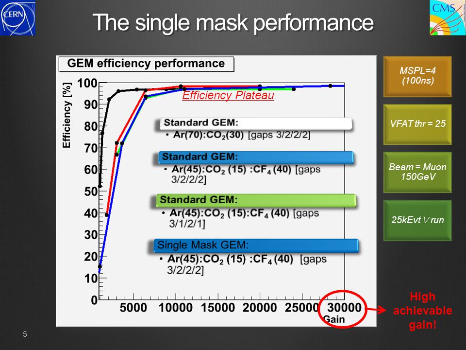 5 The single mask performance MSPL=4 (100ns) VFAT thr = 25 Beam = Muon 150GeV 25kEvt  run High achievable gain! Efficiency Plateau
