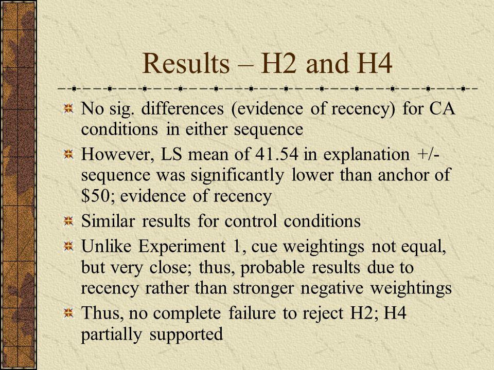 Results – H2 and H4 No sig.