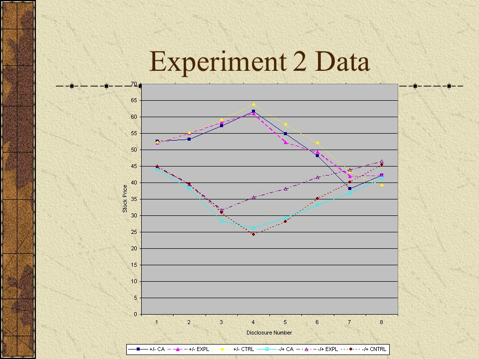 Experiment 2 Data