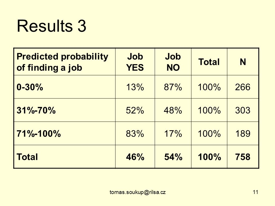 tomas.soukup@rilsa.cz11 Results 3 Predicted probability of finding a job Job YES Job NO TotalN 0-30%13%87%100%266 31%-70%52%48%100%303 71%-100%83%17%100%189 Total46%54%100%758