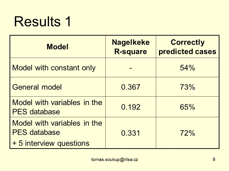 tomas.soukup@rilsa.cz9 Results 1 Model Nagelkeke R-square Correctly predicted cases Model with constant only-54% General model0.36773% Model with variables in the PES database 0.19265% Model with variables in the PES database + 5 interview questions 0.33172%