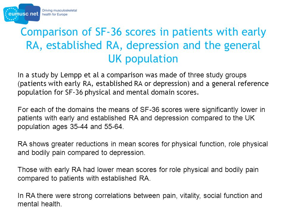 Comparison of SF-36 scores in patients with early RA, established RA, depression and the general UK population In a study by Lempp et al a comparison was made of three study groups ( patients with early RA, established RA or depression) and a general reference population for SF-36 physical and mental domain scores.