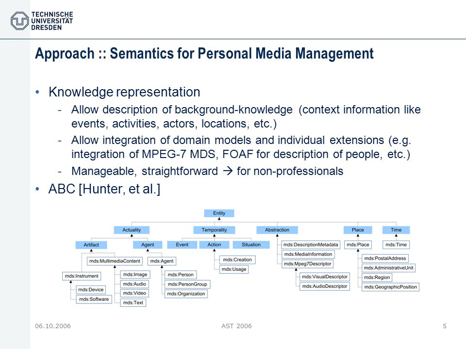 06.10.2006AST 20065 Approach :: Semantics for Personal Media Management Knowledge representation -Allow description of background-knowledge (context i